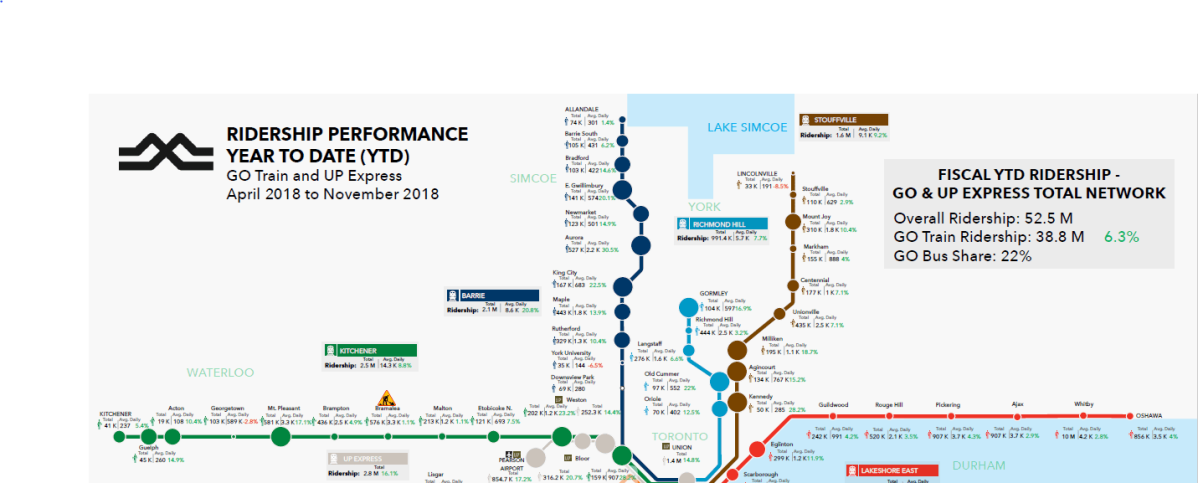 Detailed ridership map released for GO and UP Express stations